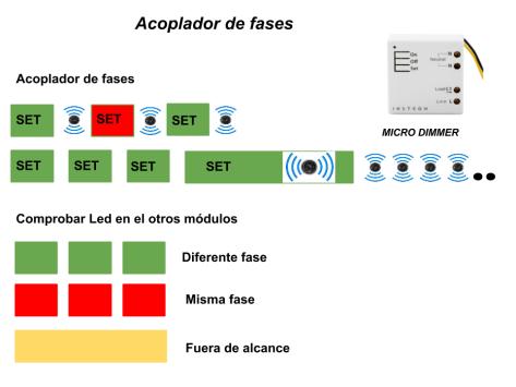 Micro módulo dimmer Insteon función de acoplador de fases.
