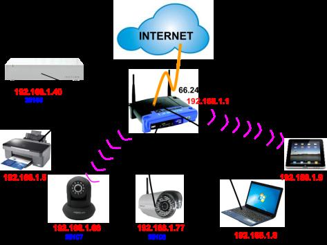 Configuración cámara Ip foscam.