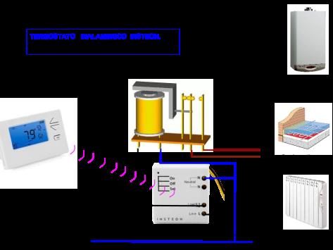 Instalación termostato insteon