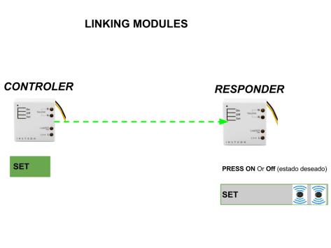 Emisor receptor micromódulos Insteon