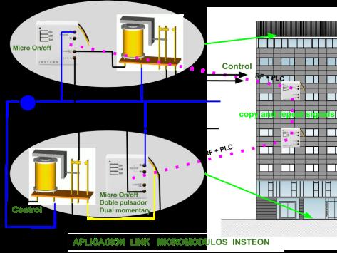 Ejemplo Transmisión de señales en hotel
